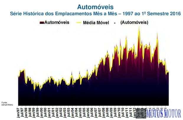 Fenabrave - Emplacamento de automóveis - 97/2016