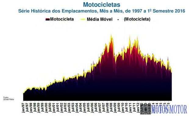 Fenabrave - Emplacamentos de 1997 a 2016