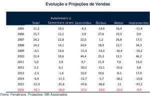 Fenabrave - Projeções de Vendas 2005 a 2016